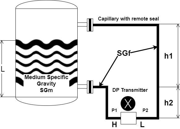 , How to calculate Range for Differential Pressure Level Transmitter?