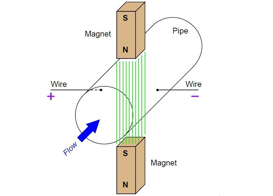 , Magnetic Flow Meter – Principle and Application