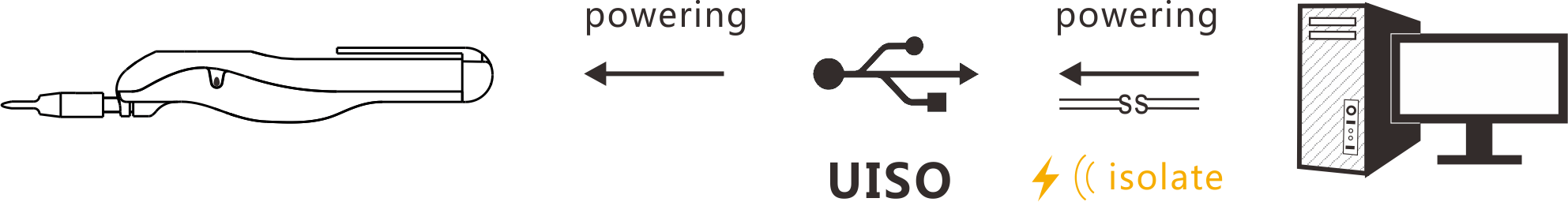 UISO Function