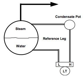 , What you don't know about Steam Boiler Drum Level Control