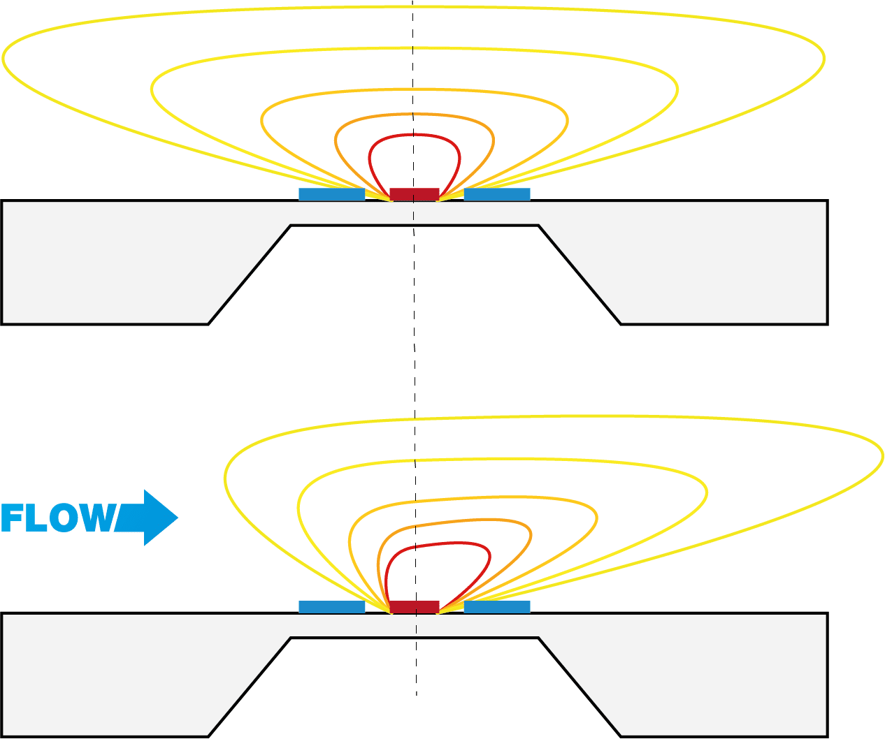 Measurement and Control of Low Gas Flow